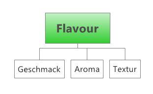 Mindmap: Flavour